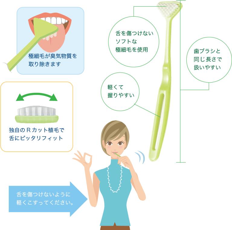 舌磨きの手順